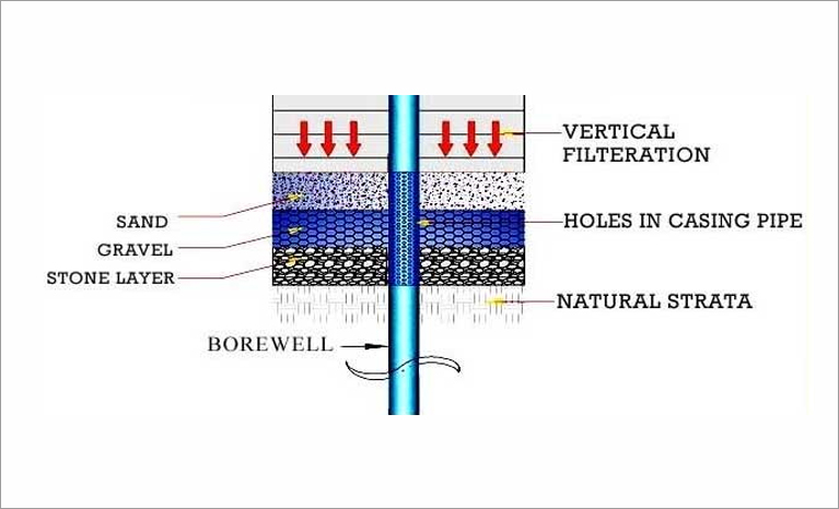 Conventional method vertical filtration