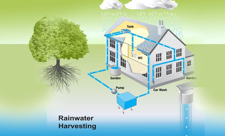빗물 수확, 빗물 수확 서비스, 빗물 수확 설계, 뭄바이, 인도