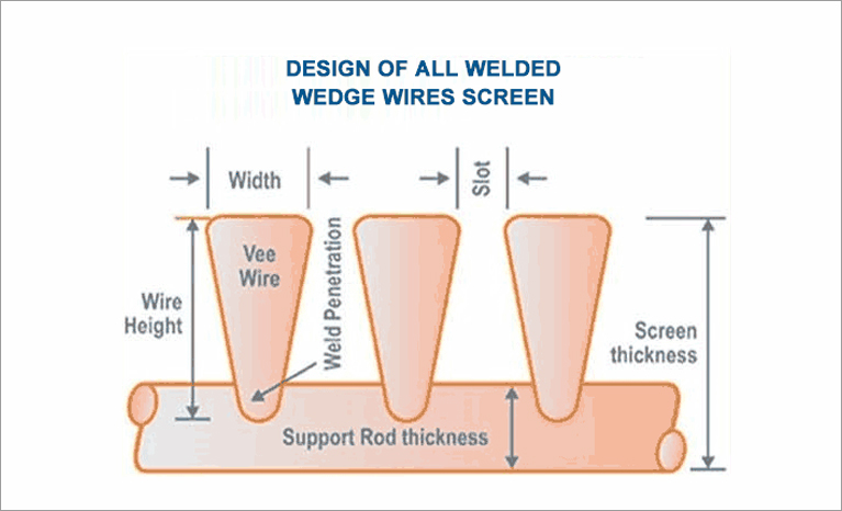vee wire screen